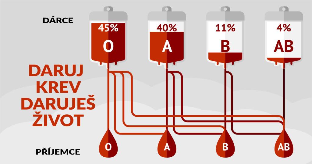darci_krve